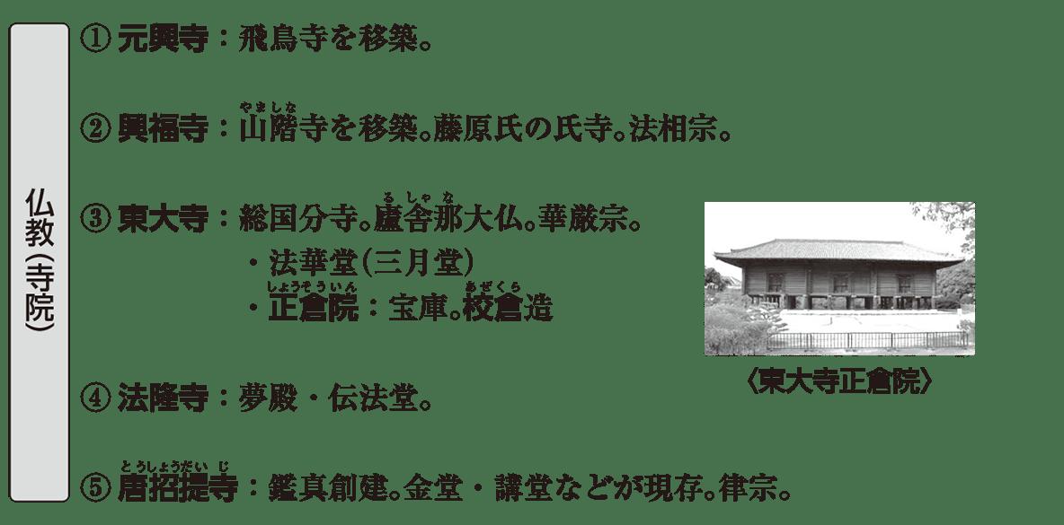 原始・古代文化8 ポイント1 仏教(寺院)