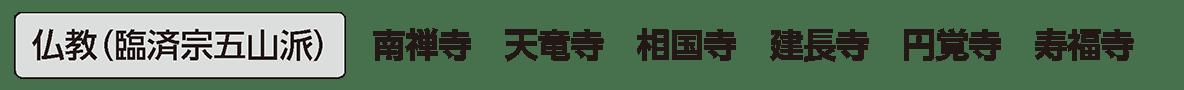 中世の文化16 単語2 仏教(臨済宗五山派)