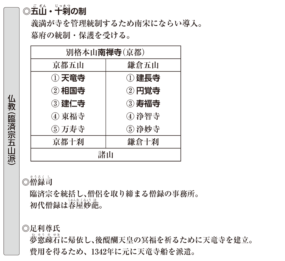 中世の文化16 ポイント2 仏教(臨済宗五山派)