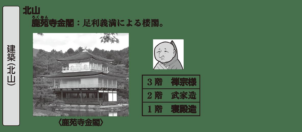 中世の文化19 ポイント1 建築(北山)