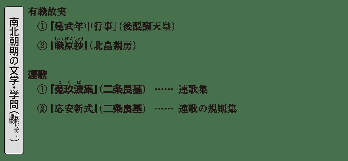 中世の文化22 ポイント2 南北朝期の文学・学問(有職故実・連歌)