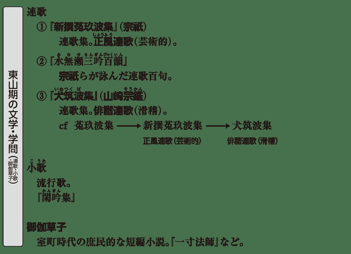 中世の文化23 ポイント2 東山期の文学・学問(連歌・小歌・御伽草子)