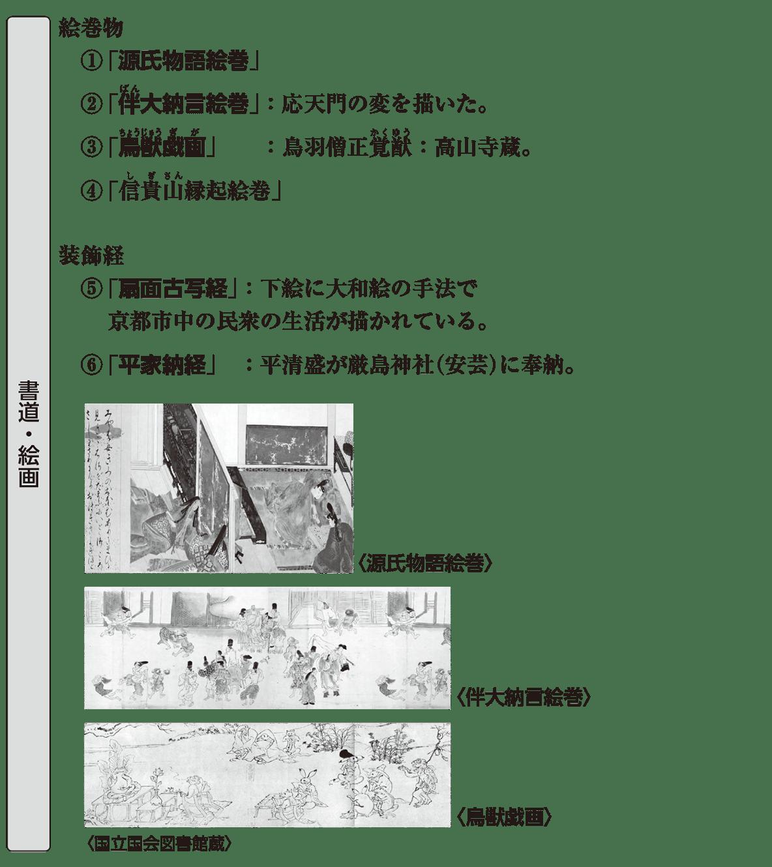 中世の文化2 ポイント1 書道・絵画