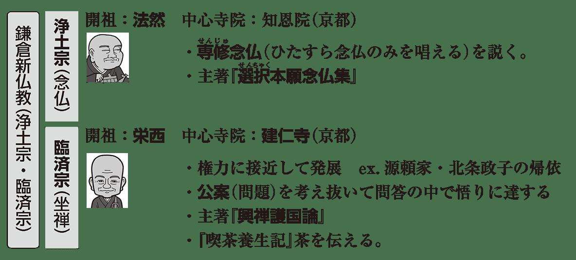 中世の文化5 ポイント1 鎌倉新仏教(浄土宗・臨済宗)