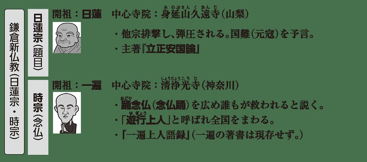 中世の文化5 ポイント3 鎌倉新仏教(日蓮宗・時宗)