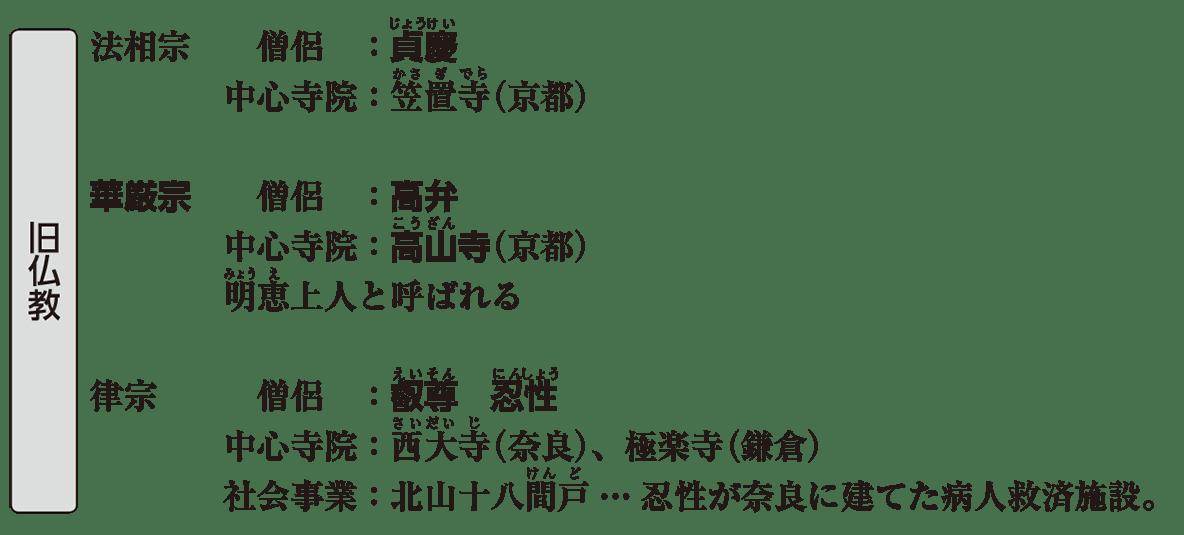 中世の文化7 ポイント1 旧仏教