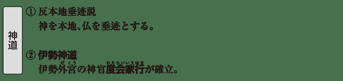 中世の文化7 ポイント2 神道