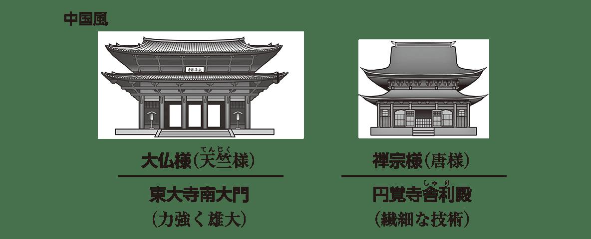 中世の文化8 ポイント1 「中国風」の文字+禅宗様のイラスト・説明部分のみ