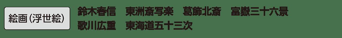 近世の文化13 単語2 絵画(浮世絵)