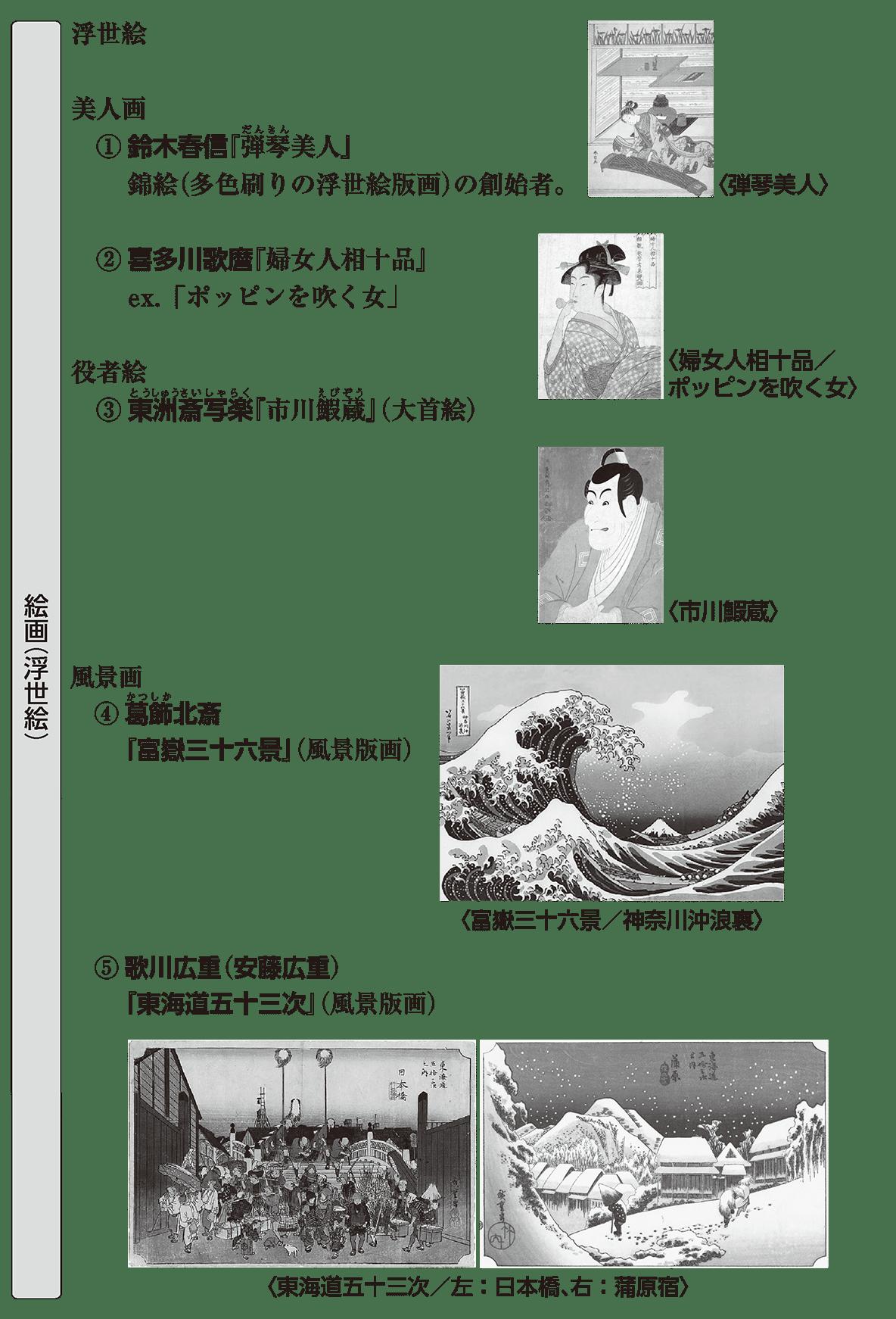 近世の文化13 ポイント2 絵画(浮世絵)
