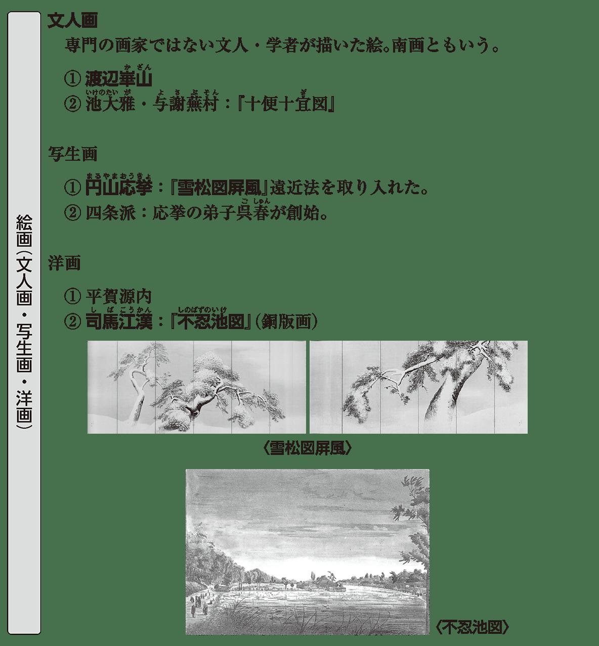 近世の文化14 ポイント1 絵画(文人画・写生画・洋画)