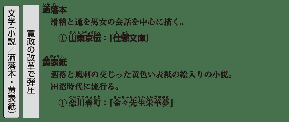 近世の文化16 ポイント1 文学(小説/洒落本・黄表紙)