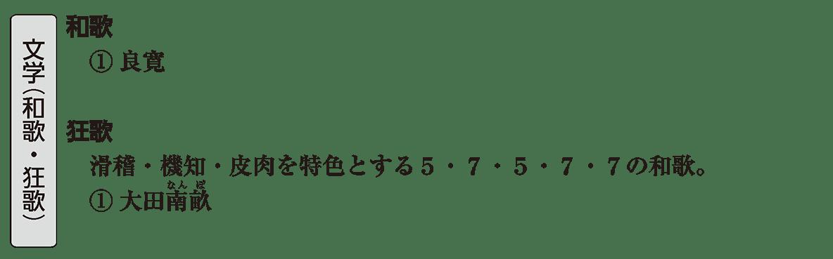 近世の文化17 ポイント2 文学(和歌・狂言)