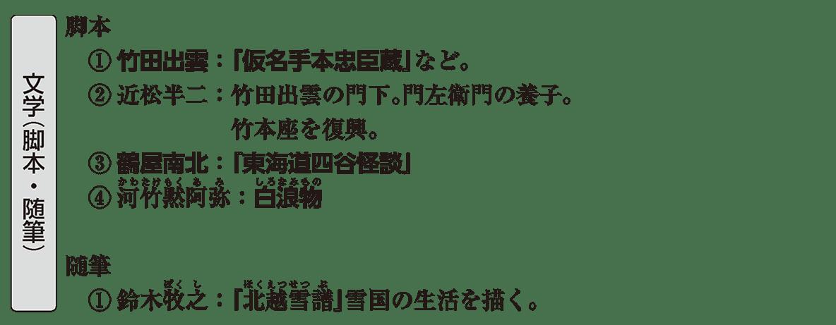 近世の文化17 ポイント3 文学(脚本・随筆)