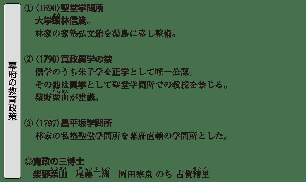 近世の文化22 ポイント1 幕府の教育政策