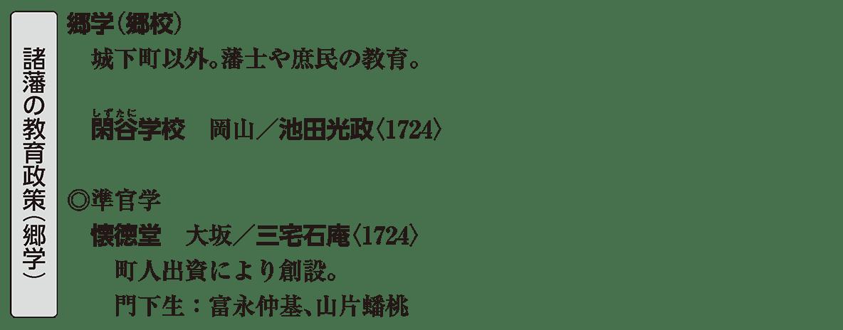 近世の文化23 ポイント2 諸藩の教育政策(郷学)