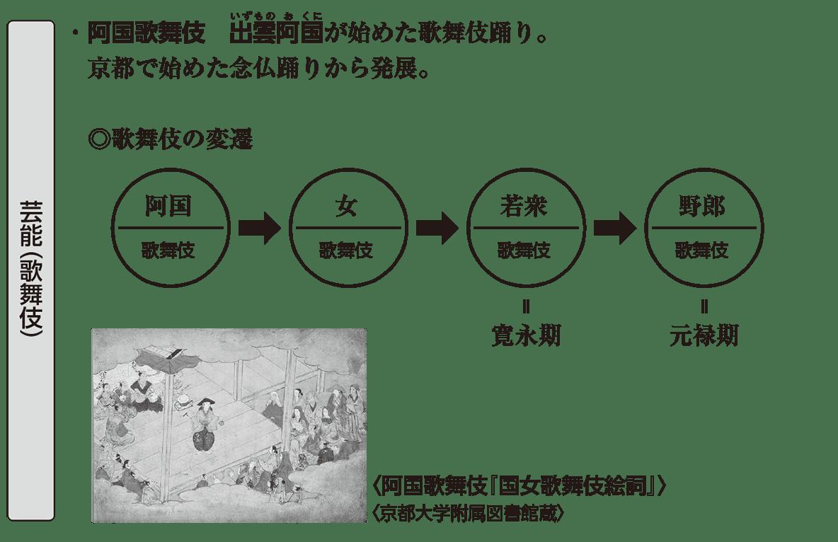 近世の文化5 ポイント2