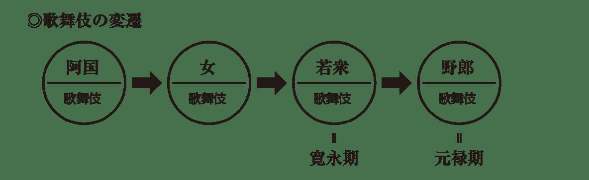 近世の文化5 ポイント2 ◎歌舞伎の変遷 から 元禄期 まで