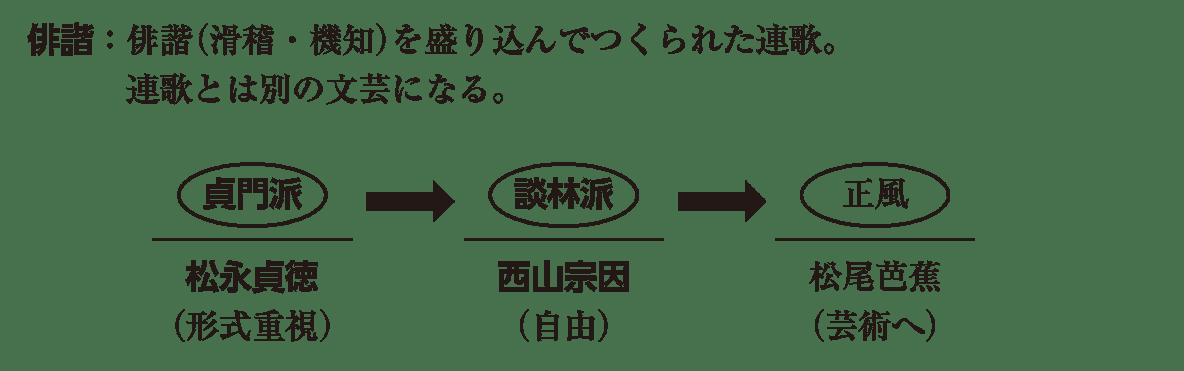 近世の文化8 ポイント2 俳諧 から 松尾芭蕉(芸術へ) まで