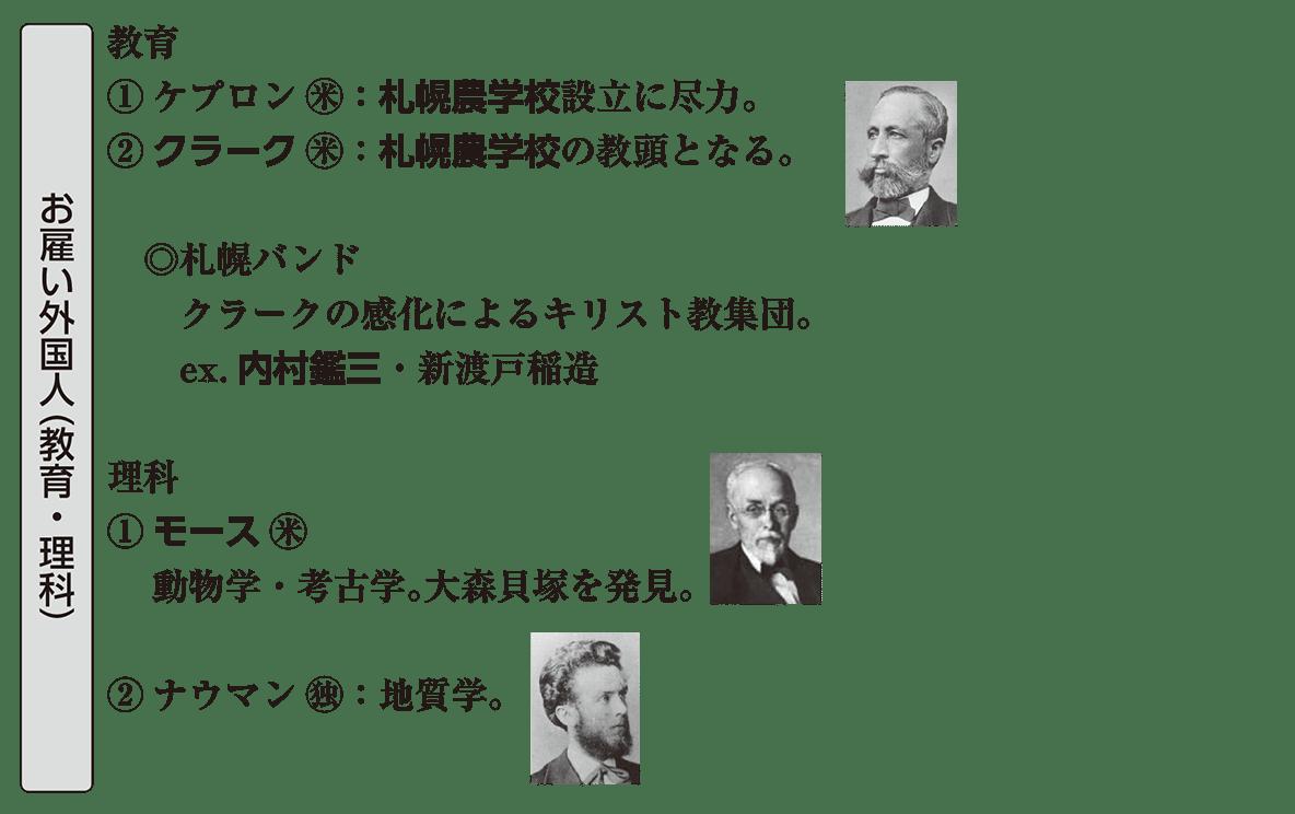 近現代の文化11 ポイント3