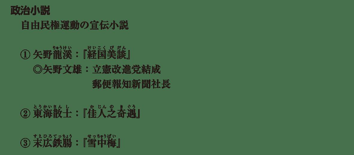 近現代の文化16 ポイント1 政治小説 から 最後まで