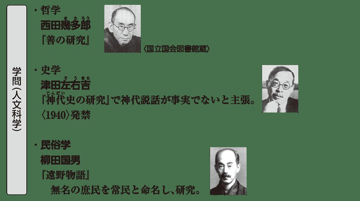 近現代の文化26 ポイント1
