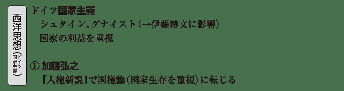 近現代の文化4 ポイント4