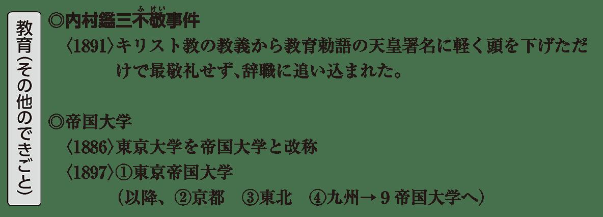 近現代の文化8 ポイント1