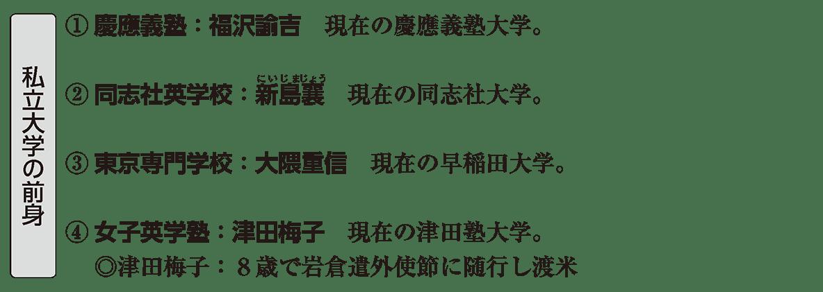 近現代の文化8 ポイント2