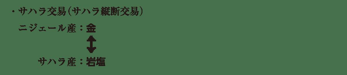 高校世界史 イスラーム世界5 ポ1 サハラ交易の説明/ppt参照