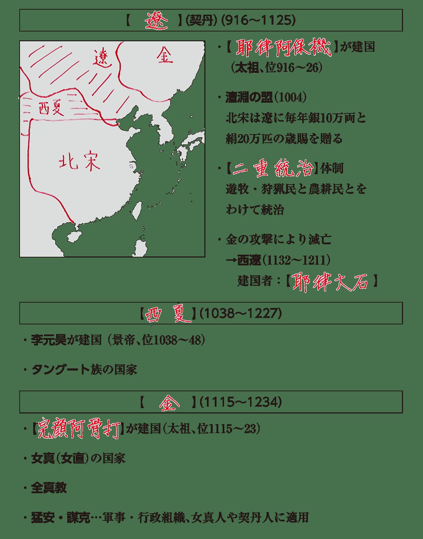 高校世界史 東アジア世界の展開2 ポ1 答え全部