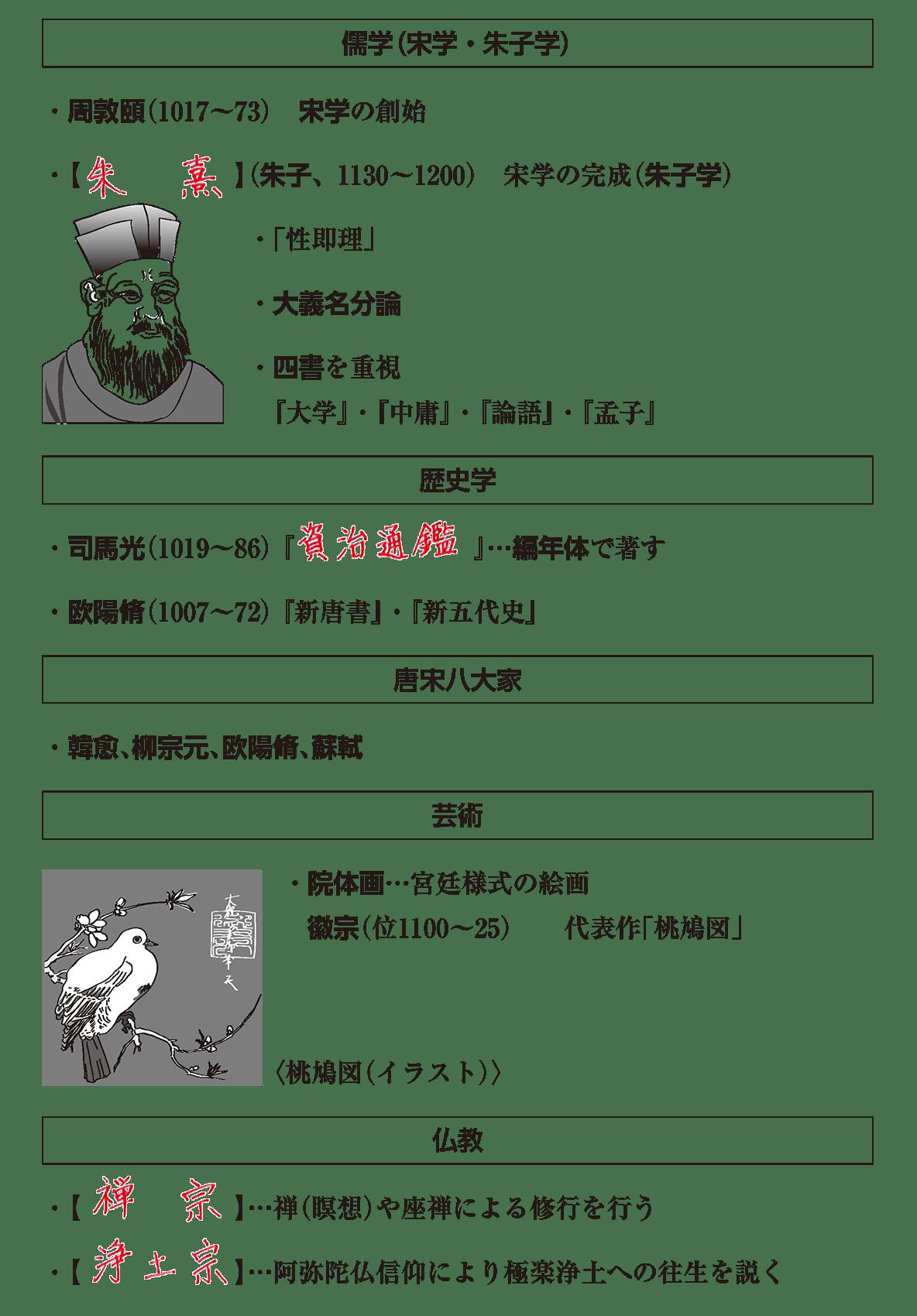 高校世界史 東アジア世界の展開3 ポ3 答え全部