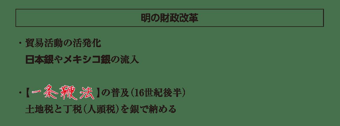 ポ1「明の財政改革」の項目/答えアリ