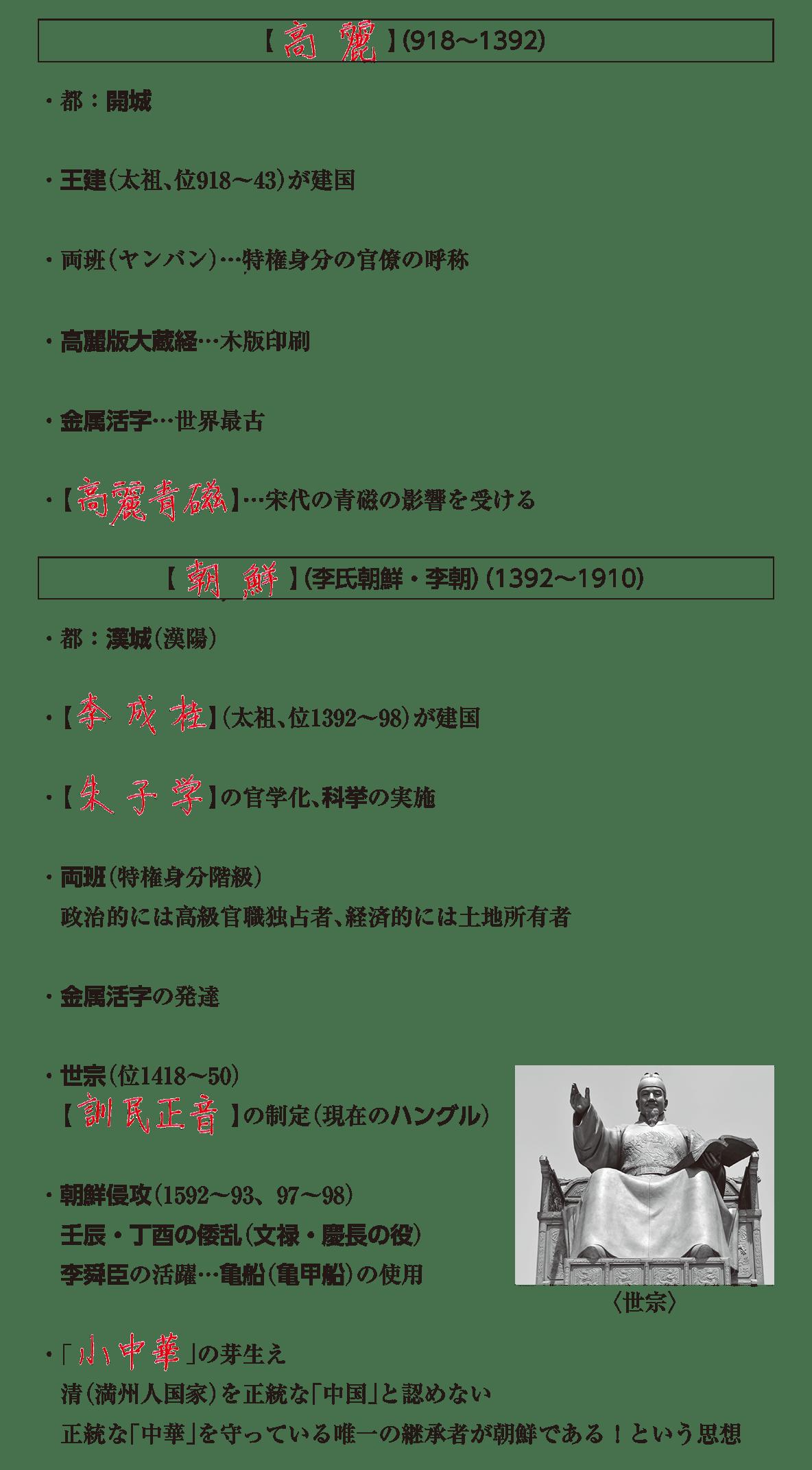 高校世界史 中国周辺地域史4 ポ2 答え全部
