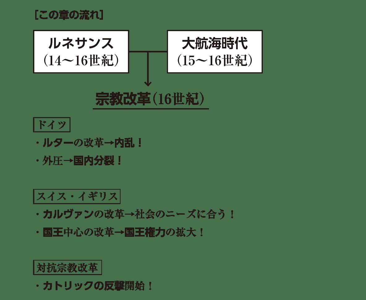 高校世界史 宗教改革 右ページ図+下部テキスト