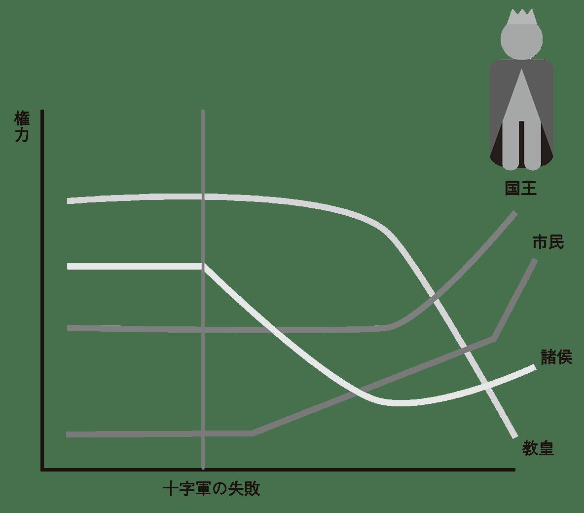 左ページのグラフ
