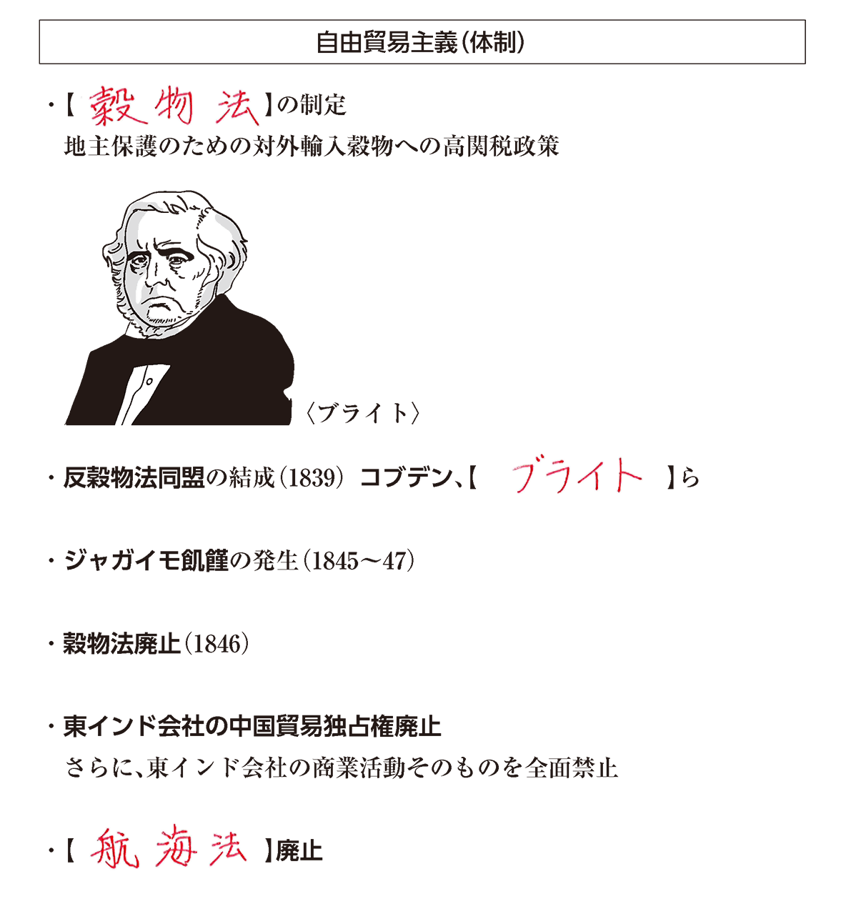 高校世界史 19世紀欧米諸国(1)1 ポイント3 答え全部