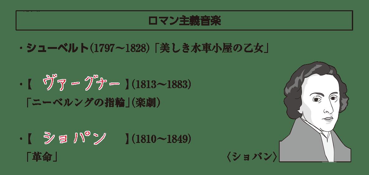 高校世界史 19世紀欧米諸国(3)2 ポイント2 答え全部