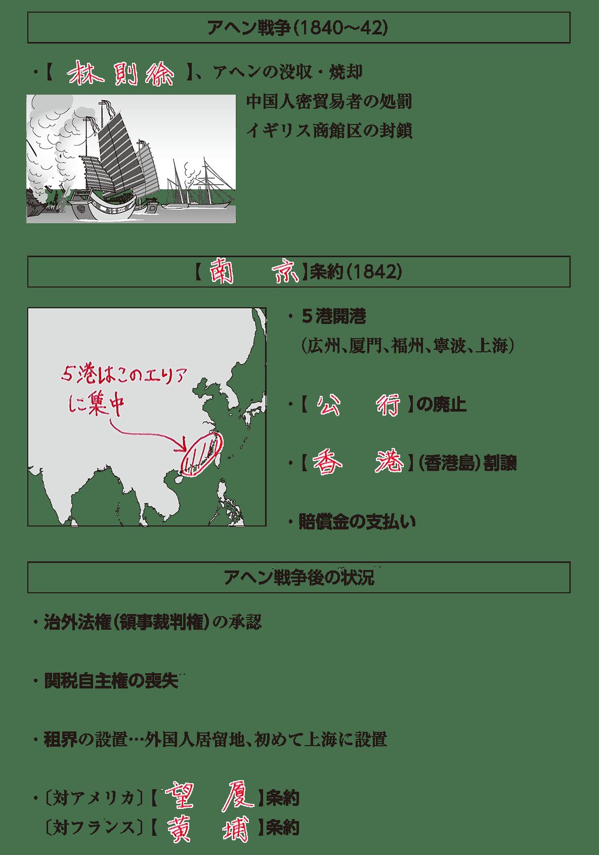 高校世界史 中国と朝鮮の植民地化2 ポイント2 答え全部