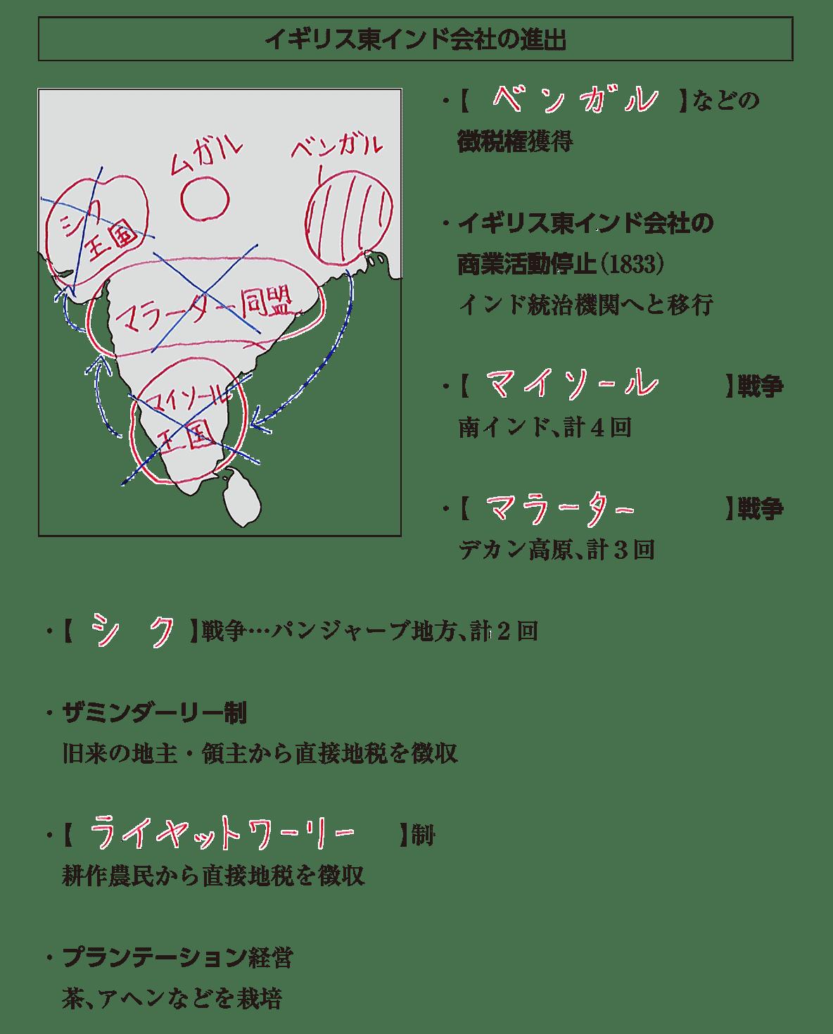 アジア諸地域の植民地化3 ポイント1 答え全部