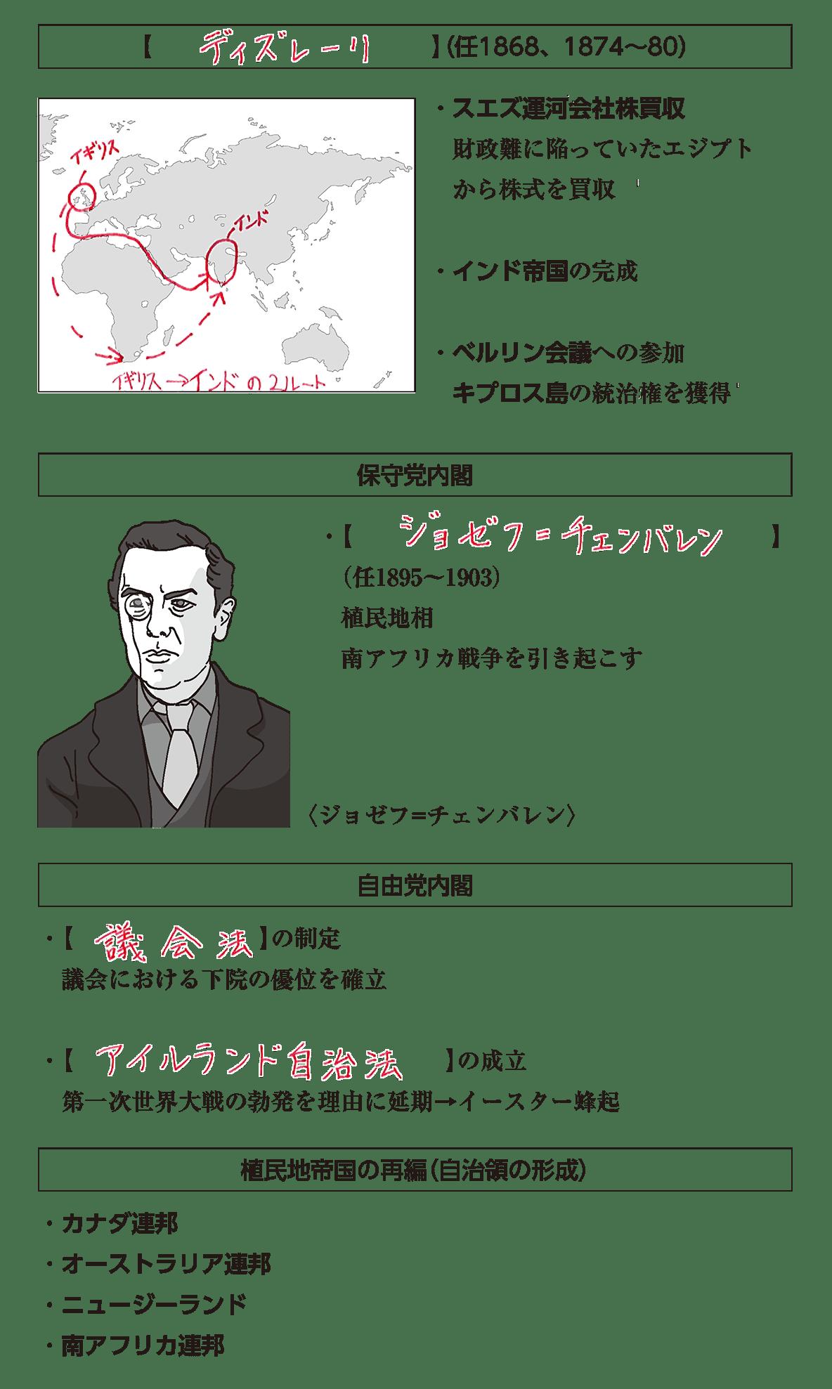 帝国主義の時代1 ポイント1 答え全部