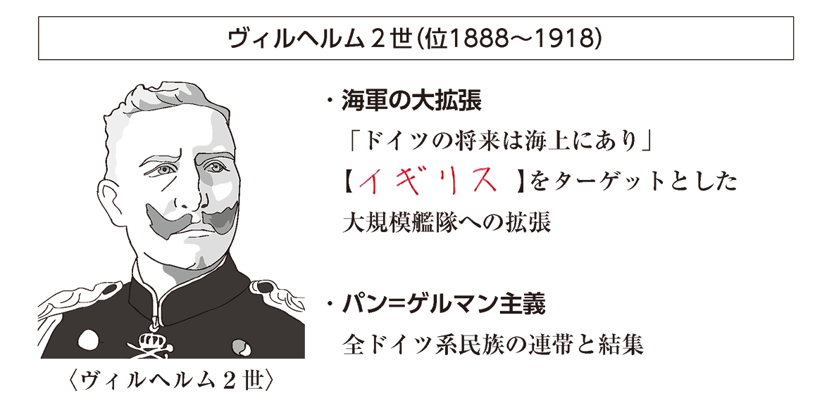「ヴィルヘルム2世」見出し+イラスト+テキスト6行