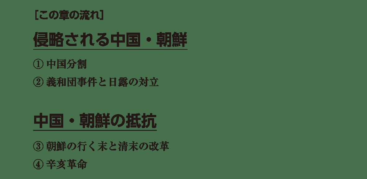 高校世界史 帝国主義と東アジア 右ページテキスト