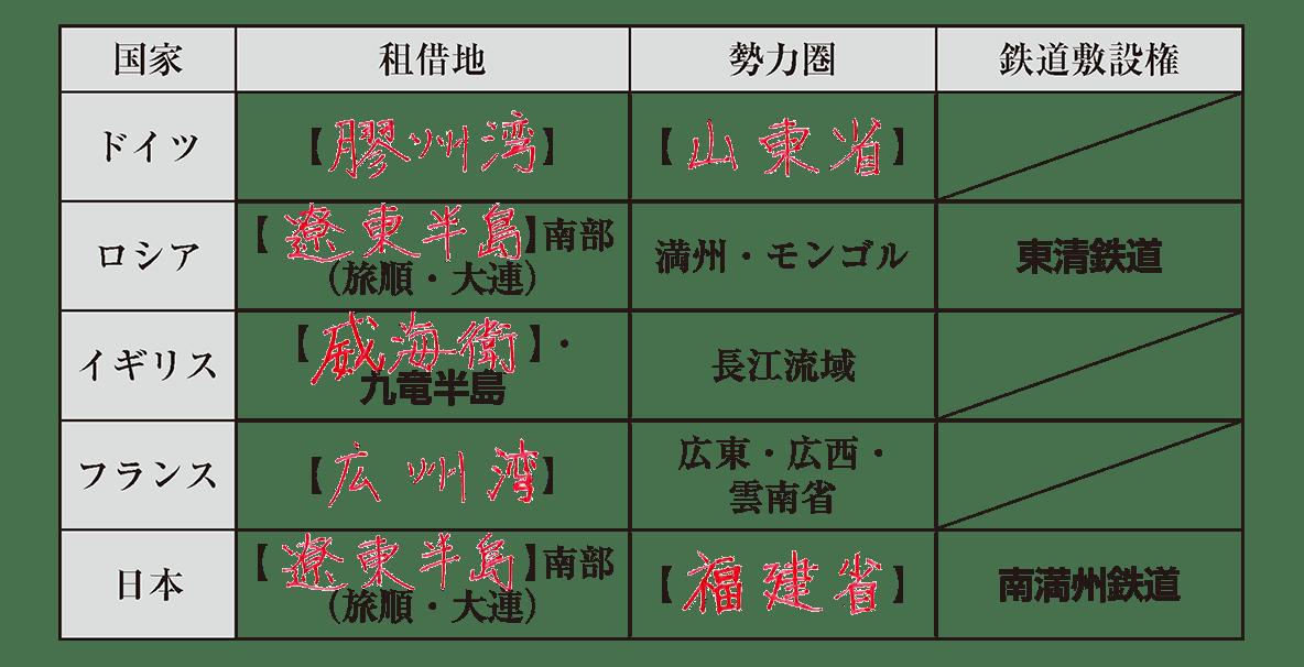 一番下の表