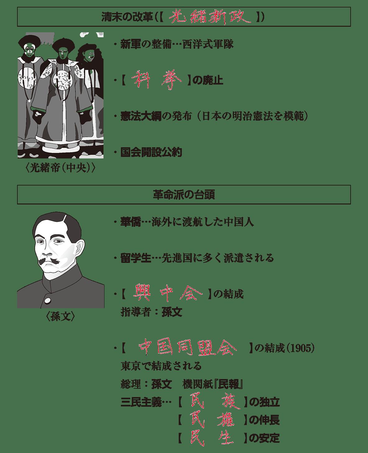 帝国主義と東アジア3 ポイント2 答え全部