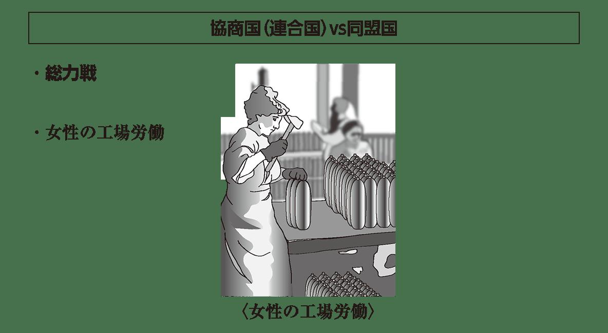 「協商国…」見出し+イラスト+テキスト2行/~女性の工場労働