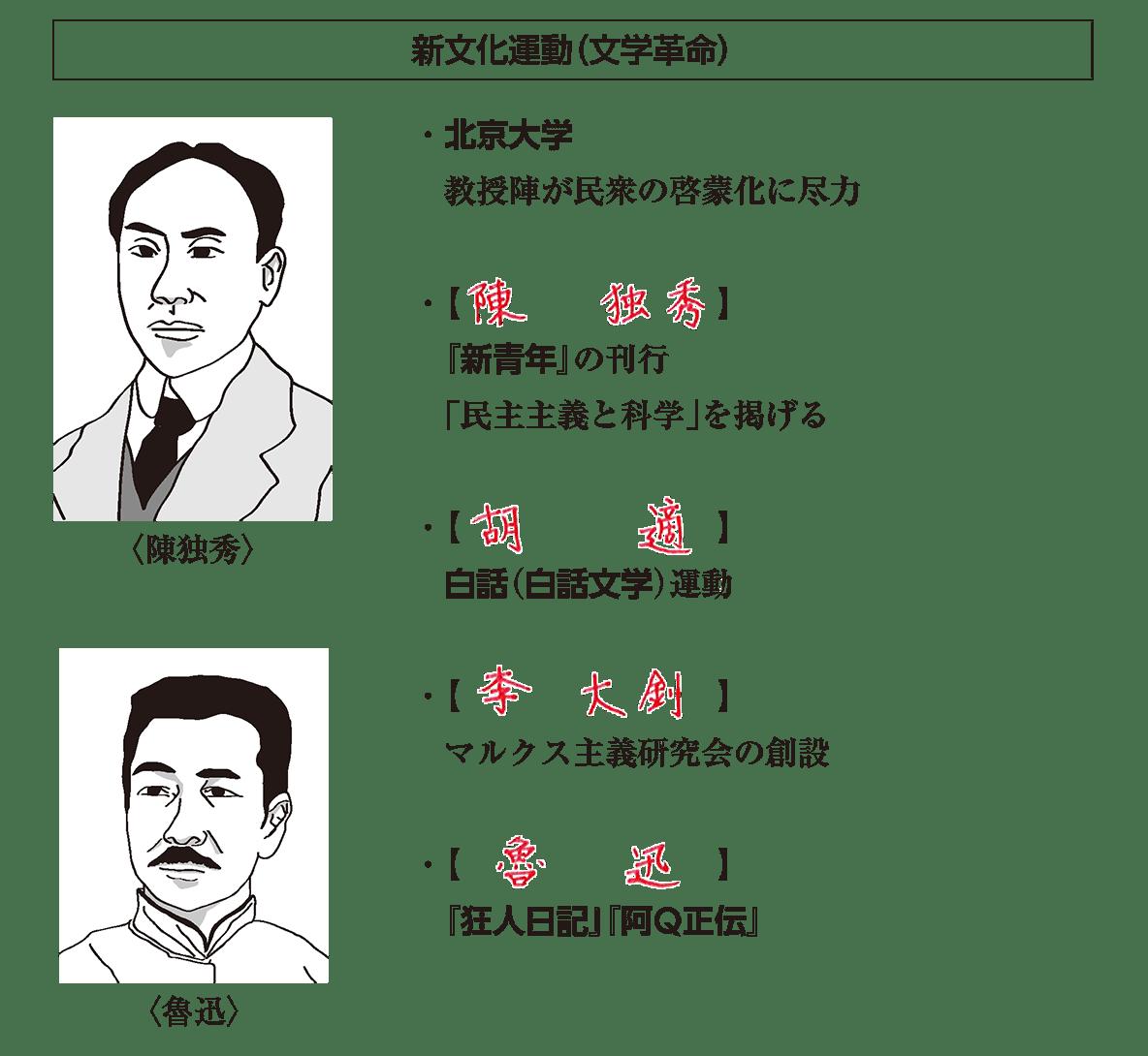 戦間期のアジア諸地域1 ポイント1 答え全部