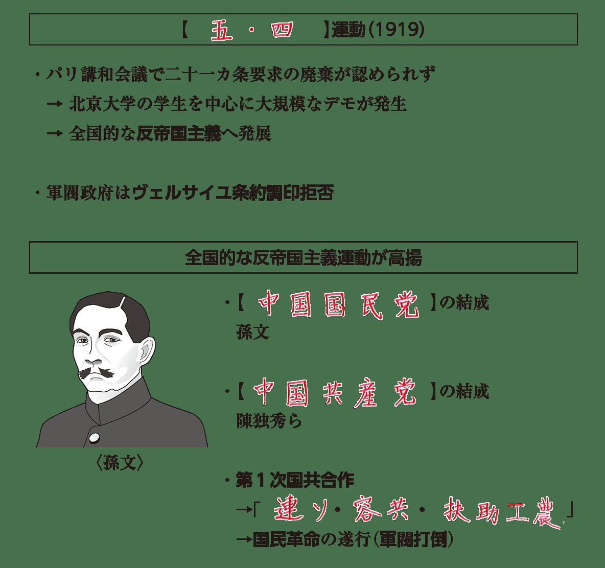 戦間期のアジア諸地域1 ポイント2 答え全部