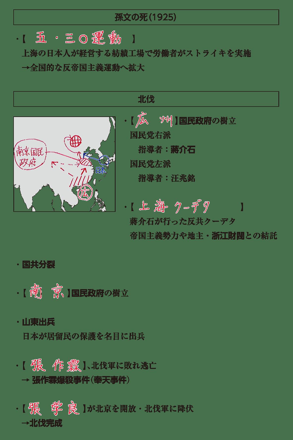 戦間期のアジア諸地域2 ポイント1 答え全部