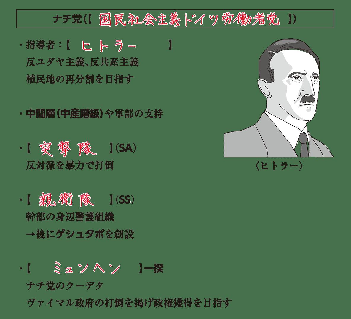 世界恐慌とファシズム諸国の侵略4 ポイント1 答え全部
